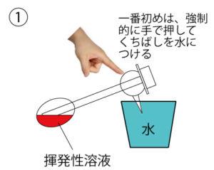 動作原理の図1